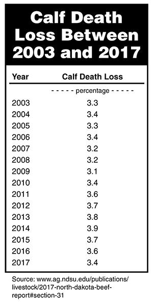Calf Death Loss Between 2003 and 2017